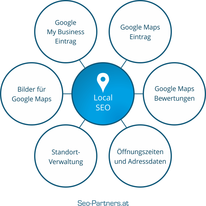 Local SEO mit Google Maps Optimierung